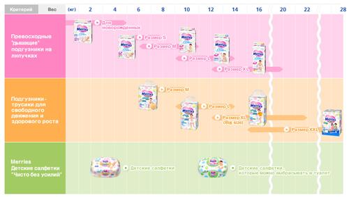 подгузники для новорожденного, какие подгузники лучше выбрать